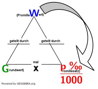 Eine Aufgabe fragt nach dem Grundwert. Den erhalten wir ganz einfach, indem wir den Prozentwert durch p %/100 dividieren. (Grafik W0004 im WIKI zur Promillerechnung)/© by www.fit-in-mathe-online.de