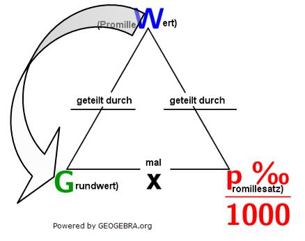 Eine Aufgabe fragt nach dem Promillesatz. Den erhalten wir ganz einfach, indem wir den Prozmillewert durch den Grundwert dividieren. (Grafik W0006 im WIKI zur Promillerechnung/© by www.fit-in-mathe-online.de)