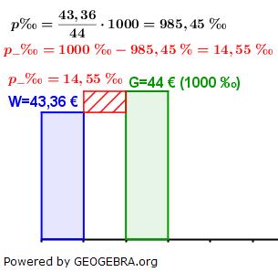 WIKI Promillesatz in der Promillerechnung Lösung zum Beispiel 6 Bild W0007/© by www.fit-in-mathe-online.de