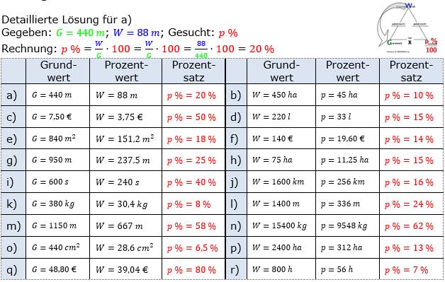 Prozentrechnung Prozentsatz Lösungen zum Aufgabensatz 1 Blatt 1/1 Grundlagen Bild 1/© by www.fit-in-mathe-online.de