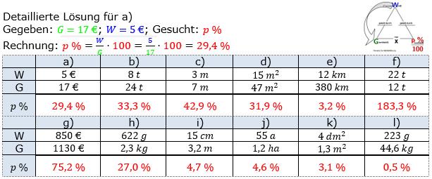 Prozentrechnung Prozentsatz Lösungen zum Aufgabensatz 3 Blatt 1/1 Grundlagen Bild 1/© by www.fit-in-mathe-online.de