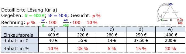 Prozentrechnung Prozentsatz Lösungen zum Aufgabensatz 4 Blatt 1/1 Grundlagen Bild 1/© by www.fit-in-mathe-online.de