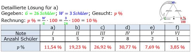 Prozentrechnung Prozentsatz Lösungen zum Aufgabensatz 5 Blatt 1/1 Grundlagen Bild 1/© by www.fit-in-mathe-online.de