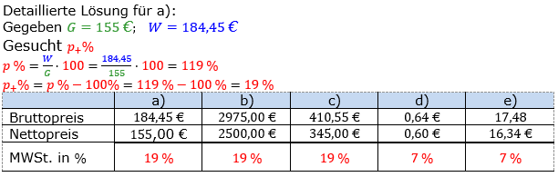 Prozentrechnung Prozentsatz Lösungen zum Aufgabensatz 3 Blatt 1/2 Grundlagen Bild 1/© by www.fit-in-mathe-online.de