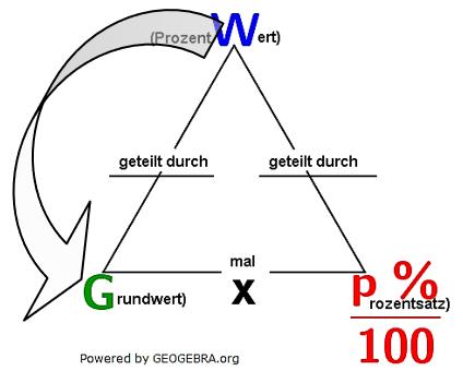 Eine Aufgabe fragt nach dem Prozentsatz. Den erhalten wir ganz einfach, indem wir den Prozentwert durch den Grundwert dividieren. (Grafik W0001 im WIKI zum Prozentsatz der Prozentrechnung/© by www.fit-in-mathe-online.de)