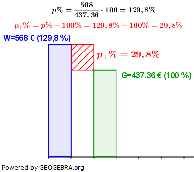 WIKI Prozentsatz in der Prozentrechnung Lösung zum Beispiel 3 Bild W0002/© by www.fit-in-mathe-online.de
