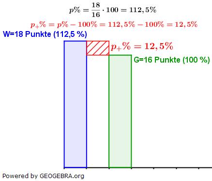 WIKI Prozentsatz in der Prozentrechnung Lösung zum Beispiel 5 Bild W0003/© by www.fit-in-mathe-online.de