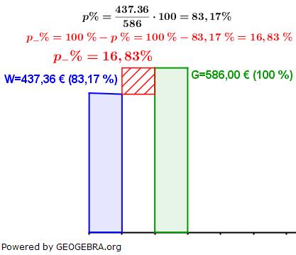 WIKI Prozentsatz in der Prozentrechnung Lösung zum Beispiel 6 Bild W0004/© by www.fit-in-mathe-online.de