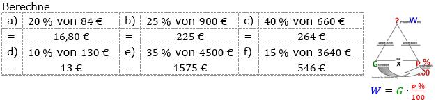 Prozentrechnung Prozentwert Lösungen zum Aufgabensatz 2 Blatt 1/1 Grundlagen Bild 1/© by www.fit-in-mathe-online.de