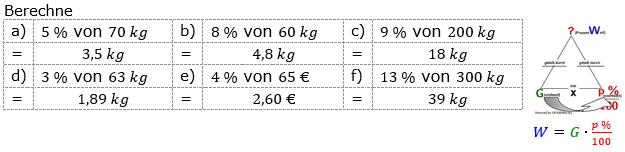 Prozentrechnung Prozentwert Lösungen zum Aufgabensatz 3 Blatt 1/1 Grundlagen Bild 1/© by www.fit-in-mathe-online.de