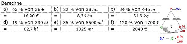 Prozentrechnung Prozentwert Lösungen zum Aufgabensatz 4 Blatt 1/1 Grundlagen Bild 1/© by www.fit-in-mathe-online.de