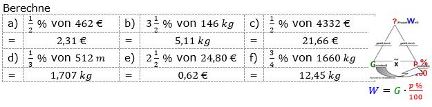 Prozentrechnung Prozentwert Lösungen zum Aufgabensatz 5 Blatt 1/1 Grundlagen Bild 1/© by www.fit-in-mathe-online.de