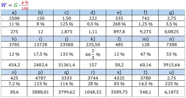 Prozentrechnung Prozentwert Lösungen zum Aufgabensatz 6 Blatt 1/1 Grundlagen Bild 1/© by www.fit-in-mathe-online.de