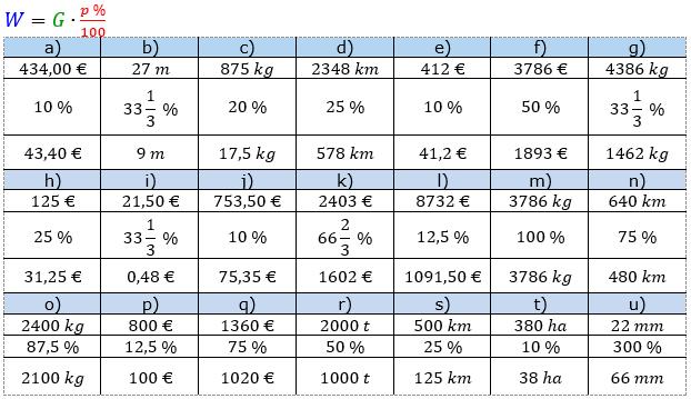 Prozentrechnung Prozentwert Lösungen zum Aufgabensatz 7 Blatt 1/1 Grundlagen Bild 1/© by www.fit-in-mathe-online.de