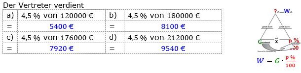 Prozentrechnung Prozentwert Lösungen zum Aufgabensatz 8 Blatt 1/1 Grundlagen Bild 1/© by www.fit-in-mathe-online.de