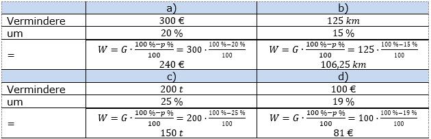 Prozentrechnung Prozentwert Lösungen zum Aufgabensatz 2 Blatt 1/2 Grundlagen Bild 1/© by www.fit-in-mathe-online.de
