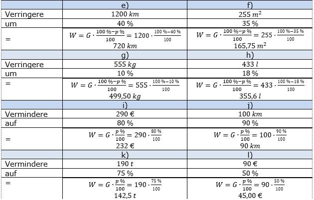 Prozentrechnung Prozentwert Lösungen zum Aufgabensatz 2 Blatt 1/2 Grundlagen Bild 2/© by www.fit-in-mathe-online.de