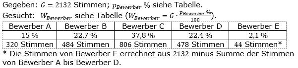 Prozentrechnung Prozentwert Lösungen zum Aufgabensatz 3 Blatt 2/1 Fortgeschritten Bild 1/© by www.fit-in-mathe-online.de