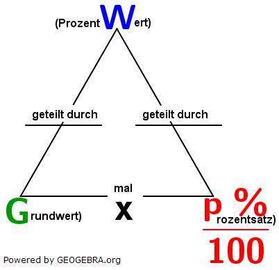 Je nach Schulart wird die Lösung solcher Aufgaben über die Dreisatzrechnung gelehrt bzw. auf eine viel einfachere Art und Weise, über Formeln. (Grafik W0001 im WIKI zum Prozentwert der Prozentrechnung)/© by www.fit-in-mathe-online.de