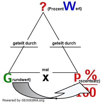 Eine Aufgabe fragt nach dem Prozentwert. Den erhalten wir ganz einfach, indem wir den Grundwert mit dem Prozentsatz multiplizieren. (Grafik W0002 im WIKI zum Prozentwert der Prozentrechnung)/© by www.fit-in-mathe-online.de