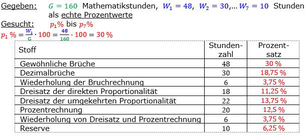 Vermischte Aufgaben der Prozentrechnung Aufgabenblatt 7 Aufgabensatz 01 Bild A1701L01 Lösung Bild 1 /© by www.fit-in-mathe-online.de