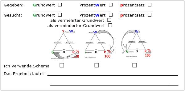 Um zu einer sicheren Lösung zu kommen, kannst du z. B. dieses Lösungsschema verwenden. (Grafik W0001 im WIKI Vermischte Aufgaben der Prozentrechnung) /© by www.fit-in-mathe-online.de)