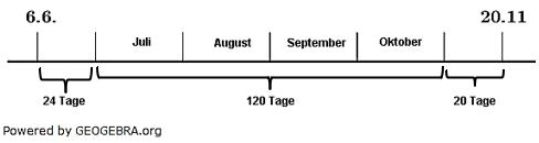 24 Tage + 120 Tage + 20 Tage =164 Tage. (Lösungsgrafik W0005 im Beispiel 1 WIKI Zinsen (unterjährig) /© by www.fit-in-mathe-online.de)