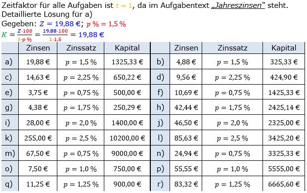 Zinsrechnung Kapital berechnen Lösungen zum Aufgabensatz 01 Blatt 1/1 Grundlagen Bild A1101L01/© by www.fit-in-mathe-online.de