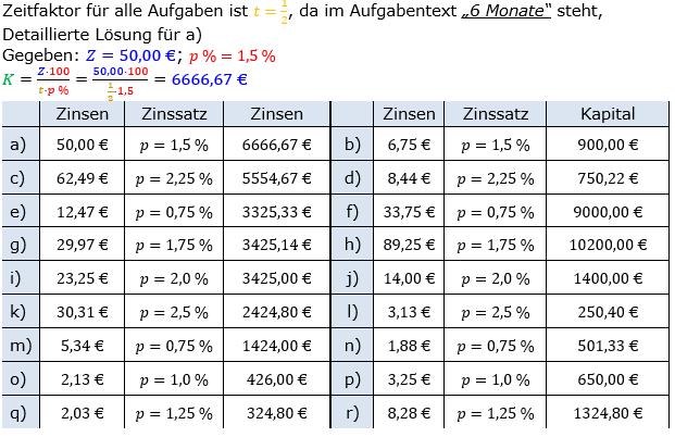 Zinsrechnung Kapital berechnen Lösungen zum Aufgabensatz 02 Blatt 1/1 Grundlagen Bild A1102L01/© by www.fit-in-mathe-online.de