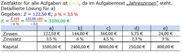 Zinsrechnung Kapital berechnen Lösungen zum Aufgabensatz 04 Blatt 1/1 Grundlagen Bild A1104L01/© by www.fit-in-mathe-online.de