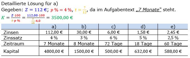 Zinsrechnung Kapital berechnen Lösungen zum Aufgabensatz 05 Blatt 1/1 Grundlagen Bild A1105L01/© by www.fit-in-mathe-online.de