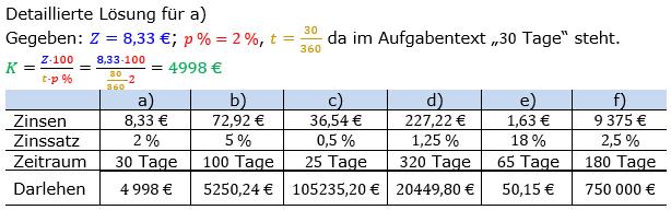 Zinsrechnung Kapital berechnen Lösungen zum Aufgabensatz 01 Blatt 1/2 Grundlagen Bild A1201L01/© by www.fit-in-mathe-online.de