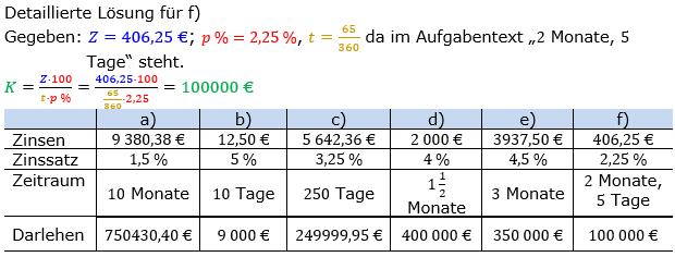 Zinsrechnung Kapital berechnen Lösungen zum Aufgabensatz 02 Blatt 1/2 Grundlagen Bild A1202L01/© by www.fit-in-mathe-online.de