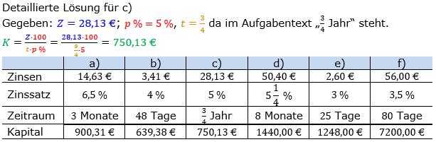 Zinsrechnung Kapital berechnen Lösungen zum Aufgabensatz 02 Blatt 2/1 Fortgeschritten Bild A2102L01/© by www.fit-in-mathe-online.de