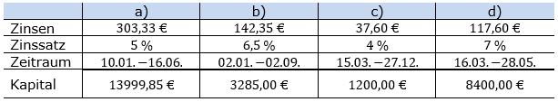 Zinsrechnung Kapital berechnen Lösungen zum Aufgabensatz 02 Blatt 2/2 Fortgeschritten Bild A2202L02/© by www.fit-in-mathe-online.de