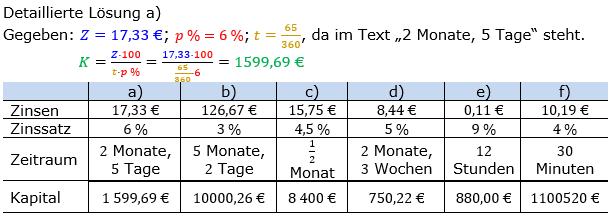 Zinsrechnung Kapital berechnen Lösungen zum Aufgabensatz 04 Blatt 2/2 Fortgeschritten Bild A2204L01/© by www.fit-in-mathe-online.de