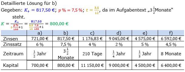 Zinsrechnung Kapital berechnen Lösungen zum Aufgabensatz 03 Blatt 3/1 Expert Bild A3103L01/© by www.fit-in-mathe-online.de