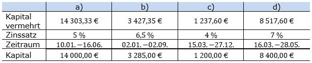 Zinsrechnung Kapital berechnen Lösungen zum Aufgabensatz 02 Blatt 3/2 Expert Bild A3202L02/© by www.fit-in-mathe-online.de