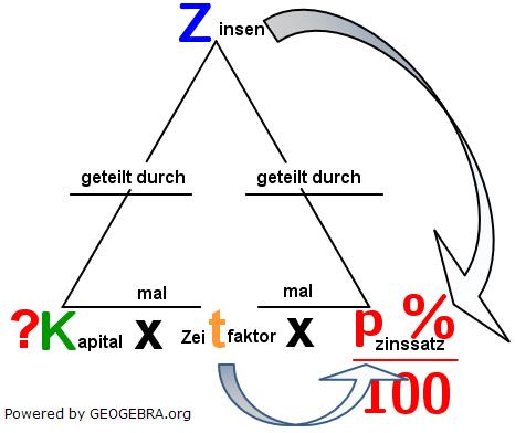 Kapital=(Zinsen ⋅ 100)/(Zeitraum ⋅ p %). (Grafik W0002a im WIKI Zinsrechnung vermischte Aufgaben Kapital) /© by www.fit-in-mathe-online.de)