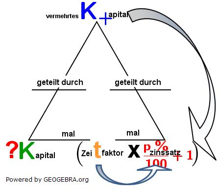 Kapital=vermehrtes K+apital/(Zeitraum ⋅ p %/100+1). (Grafik W0002a im WIKI Zinsrechnung vermischte Aufgaben Kapital aus vermehrtem Kapital /© by www.fit-in-mathe-online.de)