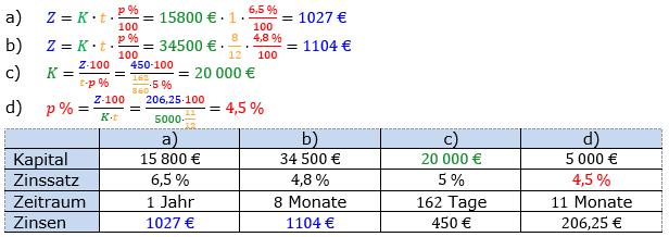 Zinsrechnung vermischte Aufgaben Lösungen zum Aufgabensatz 02 Blatt 01 Bild A0102L01/© by www.fit-in-mathe-online.de
