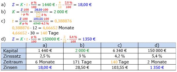 Zinsrechnung vermischte Aufgaben Lösungen zum Aufgabensatz 03 Blatt 01 Bild A0103L01/© by www.fit-in-mathe-online.de