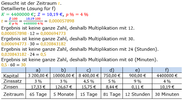 Zinsrechnung Zeitraum berechnen Lösungen zum Aufgabensatz 04 Blatt 2/2 Fortgeschritten Bild A2204L01/© by www.fit-in-mathe-online.de