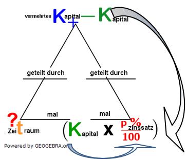 Berechnung des Zeitraums in der Zinsrechnung. (Grafik W0002a im WIKI Zeitraum berechnen in der Zinsrechnung /© by www.fit-in-mathe-online.de)