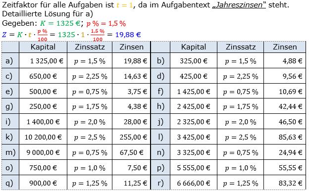Zinsrechnung Zinsen berechnen Lösungen zum Aufgabensatz 01 Blatt 1/1 Grundlagen Bild A1101L01/© by www.fit-in-mathe-online.de