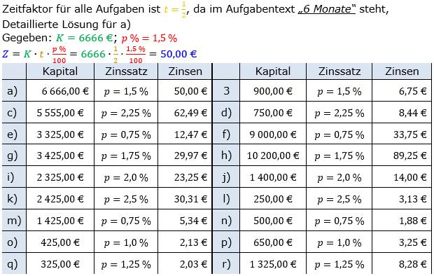 Zinsrechnung Zinsen berechnen Lösungen zum Aufgabensatz 02 Blatt 1/1 Grundlagen Bild A1102L01/© by www.fit-in-mathe-online.de