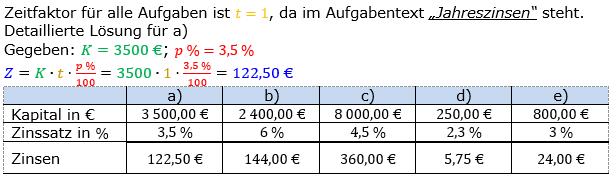 Zinsrechnung Zinsen berechnen Lösungen zum Aufgabensatz 04 Blatt 1/1 Grundlagen Bild A1104L01/© by www.fit-in-mathe-online.de