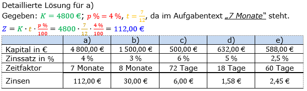 Zinsrechnung Zinsen berechnen Lösungen zum Aufgabensatz 05 Blatt 1/1 Grundlagen Bild A1105L01/© by www.fit-in-mathe-online.de