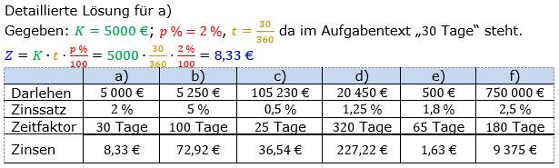 Zinsrechnung Zinsen berechnen Lösungen zum Aufgabensatz 01 Blatt 1/2 Grundlagen Bild A1201L01/© by www.fit-in-mathe-online.de