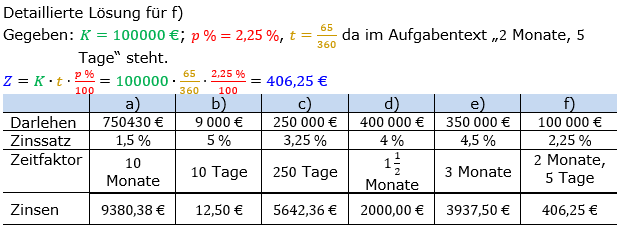 Zinsrechnung Zinsen berechnen Lösungen zum Aufgabensatz 02 Blatt 1/2 Grundlagen Bild A1202L01/© by www.fit-in-mathe-online.de